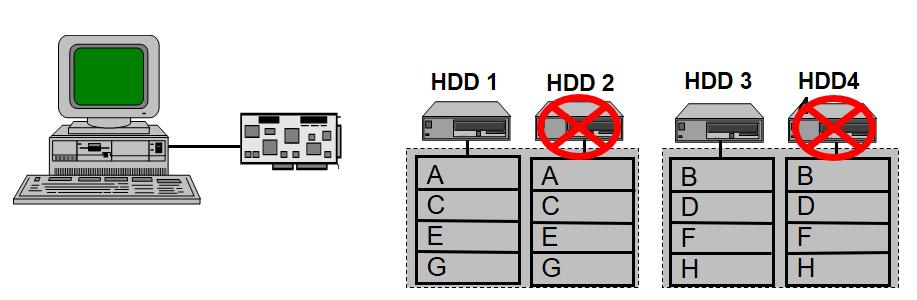 RAID 10 Diagram