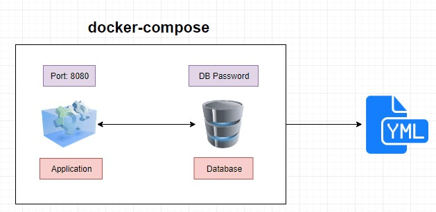 docker compose diagram