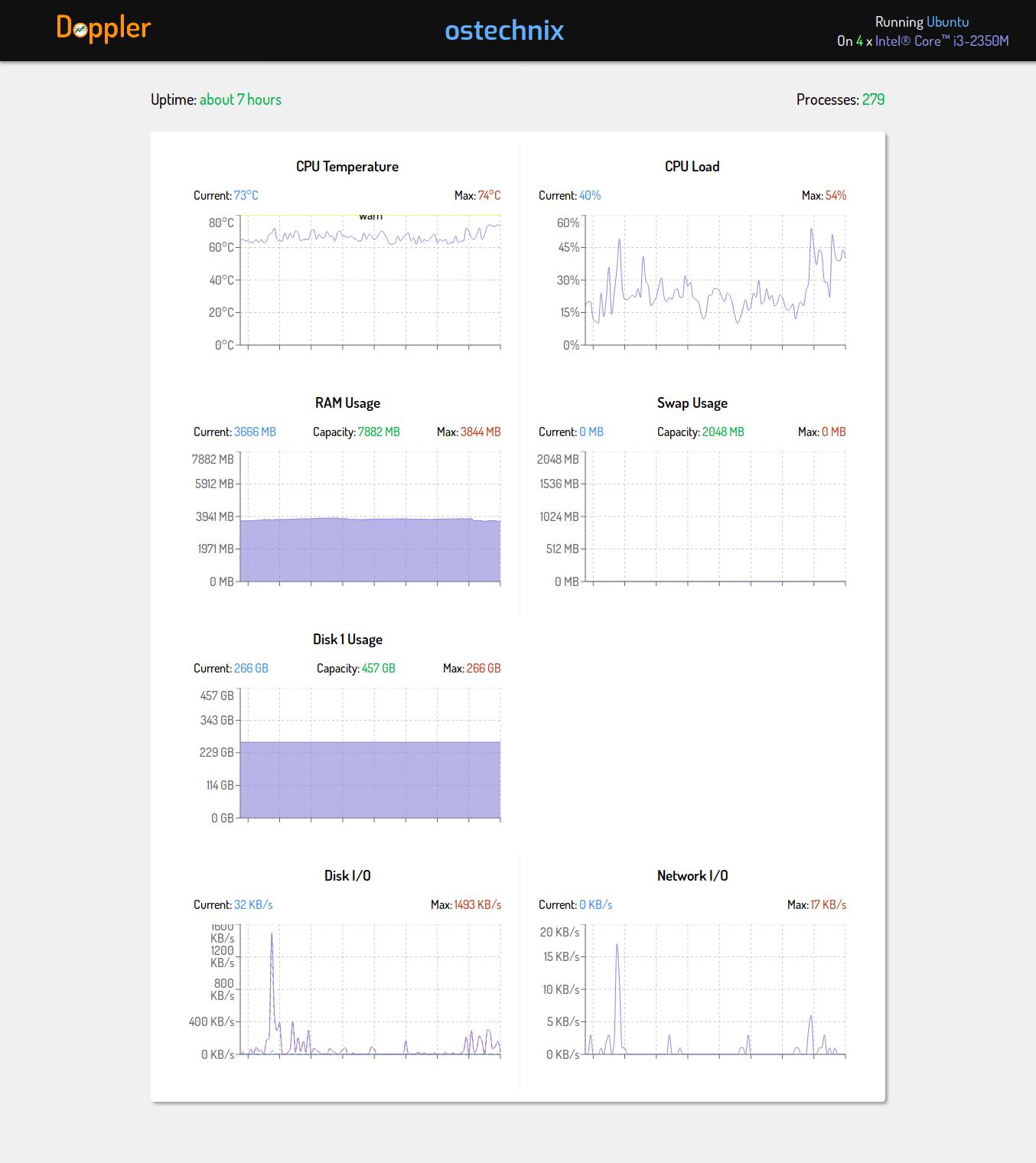 doppler running on ubuntu