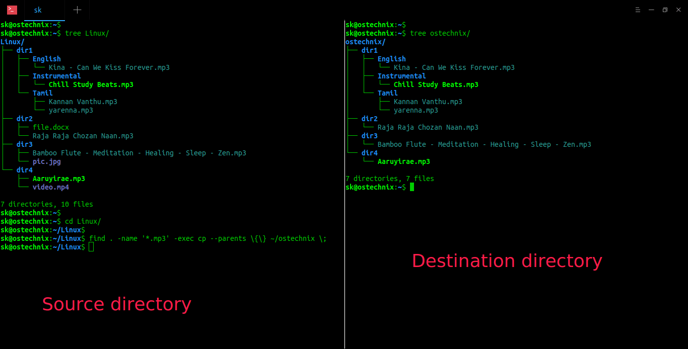 List directory contents using tree command in Linux