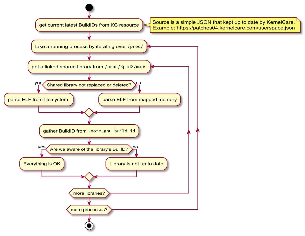 How UChecker Works