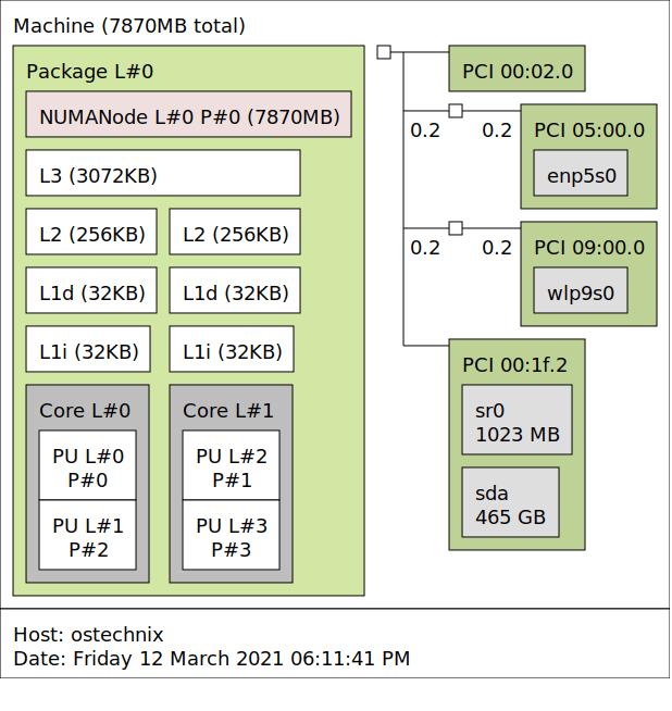 Get processor info with hwloc