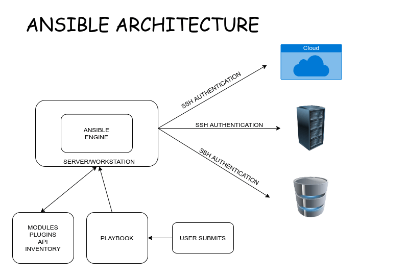 Ansible Architecture Diagram