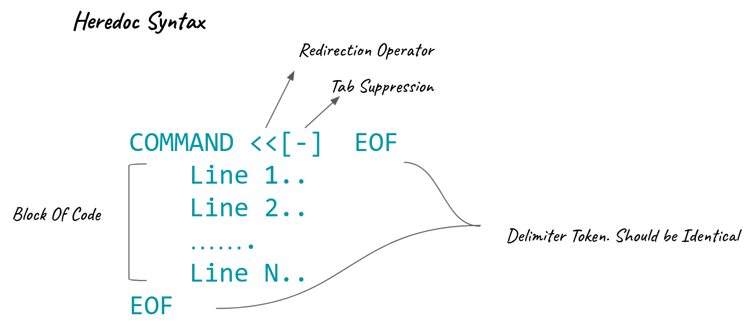 Graphical Illustration Of HereDoc Syntax