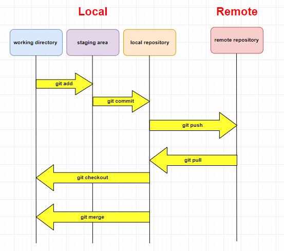 Así es como funciona Git