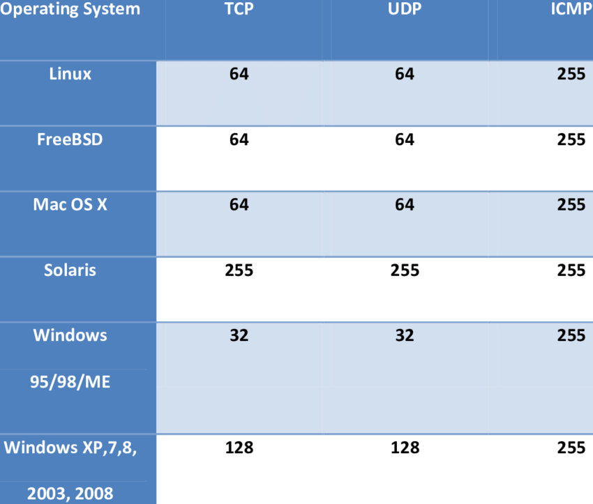 Operating systems TTL Values